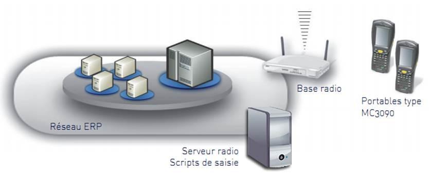 ALTEM / CEGID : Module Radio – Gestion de stock code barre